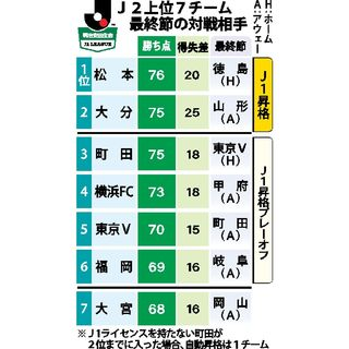 J1の残留争いに影響、町田に注目 17日J2最…
