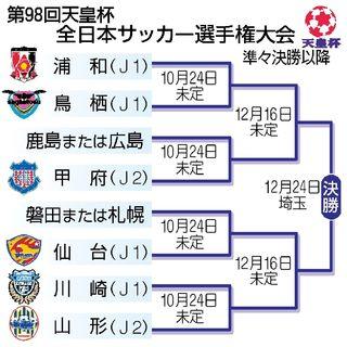 鳥栖は浦和と対戦 天皇杯サッカー準々決勝