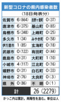 新型コロナの県内感染者数(5月18日現在)