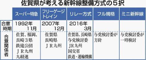 <新幹線長崎ルート・解説>国と佐…