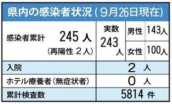 <新型コロナ>神埼市の40代女性…