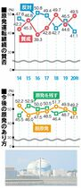 <佐賀県民世論調査2020>玄海…