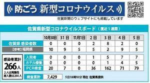 佐賀県内の感染者数(11月5日現在)