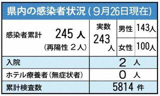 <新型コロナ>神埼市の40代女性感染 26日