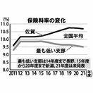 保険料率10.68%に下げ 協会けんぽ佐賀支部、21年度…