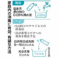 家庭内の消毒に有効、有望な方法