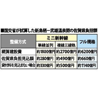 佐賀県「新幹線求めていない」新鳥栖―武雄温泉間 試算説明の国に反発
