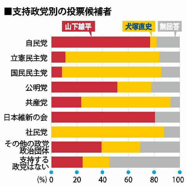 参院選さが世論調査】支持政党別投票先・選挙区 山下氏、自民の7割超 ...