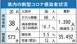 <新型コロナ>佐賀県内、過去最多38人感染 4月20…