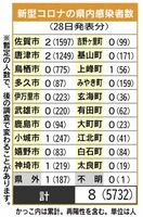 佐賀県内の感染者数(2021年9月28日発表)
