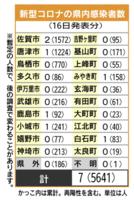 佐賀県内の感染者数(2021年9月16日発表)