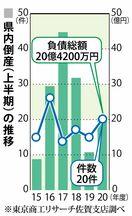 佐賀県内倒産20件、負債総額20億4200万円 2020…