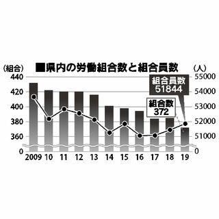 佐賀県内の労働組合数、13減の372組合 2019年調査
