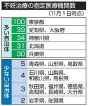 不妊治療病院、東京に100カ所