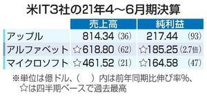 米IT3社の21年4~6月期決算
