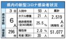<新型コロナ>佐賀県内1人死亡、6人感染 6月3日発表、…