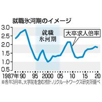 就職氷河期のイメージと大卒求人倍率