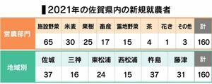 2021年の佐賀県内の新規就農者