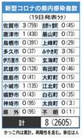 佐賀県内の感染者数(2021年7月19日発表)