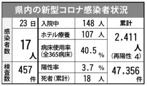 佐賀県内の感染状況(2021年5月23日現在)