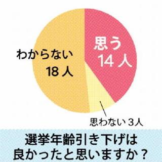 弘学館高新聞部 参院選アンケート(上)
