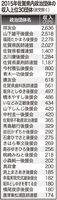 2015年佐賀県内政治団体の収入上位30団体(政党除く)