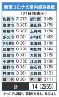 新型コロナの県内感染者数(7月27日現在)