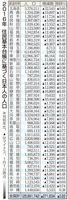 2016年 住民基本台帳に基づく日本人の人口