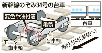 新幹線のぞみ台車に亀裂、油漏れ