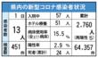 <新型コロナ>佐賀県内で新たに13人感染 唐津市で放課後児童クラブ支援…