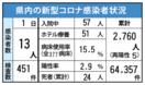 <新型コロナ>佐賀県内で新たに13人感染 唐津市で放課後…