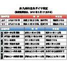 JR九州 運行117本減 過去最大、佐賀は7本