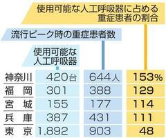 主な都県の人工呼吸器数と重症患者数など