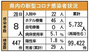佐賀県内の感染状況(2021年9月28日現在)