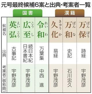 新元号、宇野茂彦氏が4案提出