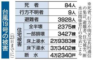 台風19号の被害(23日までに)