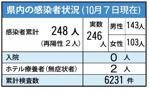 新型コロナ>佐賀市の女性2人が陽性、陸自朝霞関連 7日、県内は延べ ...