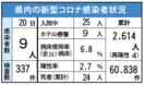 <新型コロナ>佐賀県内9人感染 デルタ感染疑いは新たに3人