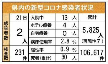 <新型コロナ>佐賀県内2人感染 …
