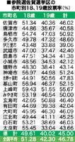 参院選佐賀選挙区の市町別18、19歳投票率(%)