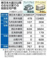 東日本大震災以降の主な災害での仮設住宅戸数