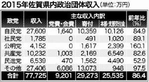 2015年佐賀県内政治団体収入
