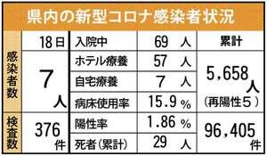 県内の新型コロナ感染者状況(9月18日現在)