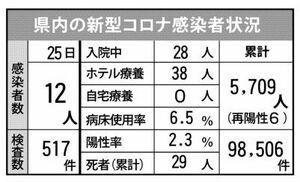 県内の新型コロナ感染者状況(9月25日現在)