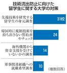 31大学、留学生審査を厳格化