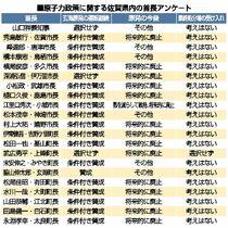 <玄海原発>佐賀県内21首長アン…