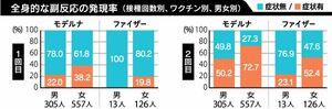 全身的な副反応の発現率(接種回数別、ワクチン別、男女別)