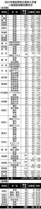 全日制平均1.04倍 佐賀県立高一般選抜最終倍率