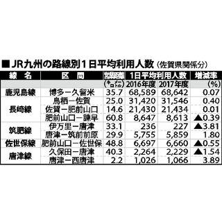 輸送密度、佐賀関係5区間増
