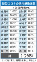 <新型コロナ>佐賀県内、女性2人感染 延べ2565人に …